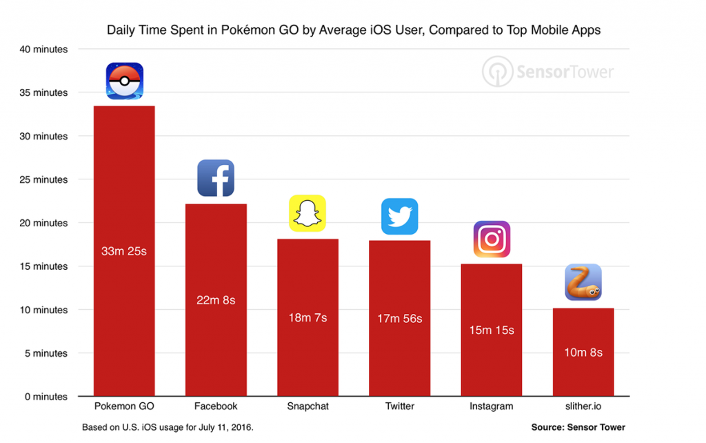 Daily-Time-spent-in-Pokémon-Go-by-average-iOS-User-compared-to-TOP-Mobile-Apps-by-Sensor-Tower
