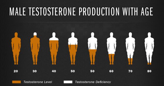 کاهش سطح هورمون تستوسترون با افزایش سن