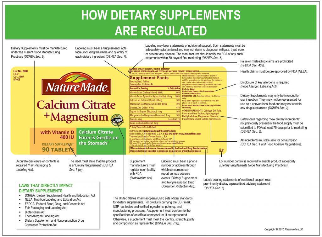 کنترل مکملهای غذایی از جانب FDA صرفاً در اطلاعات بستهبندی این محصولات خلاصه میشود.