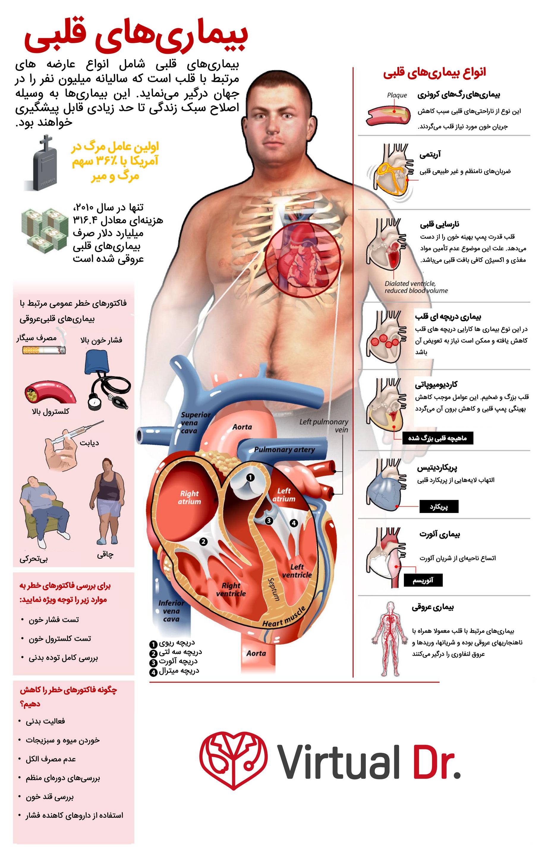 heart-diseases-virtualdr-ir
