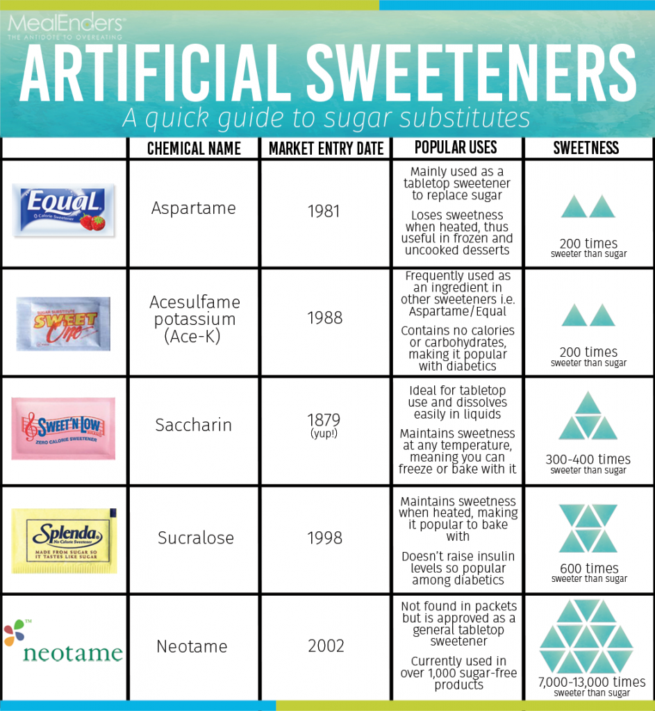 artificial-sweeteners-chart-virtualdr