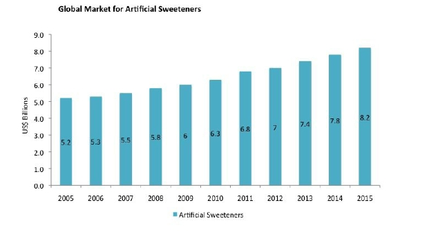 artificial-sweeteners-globla-markets-virtualdr
