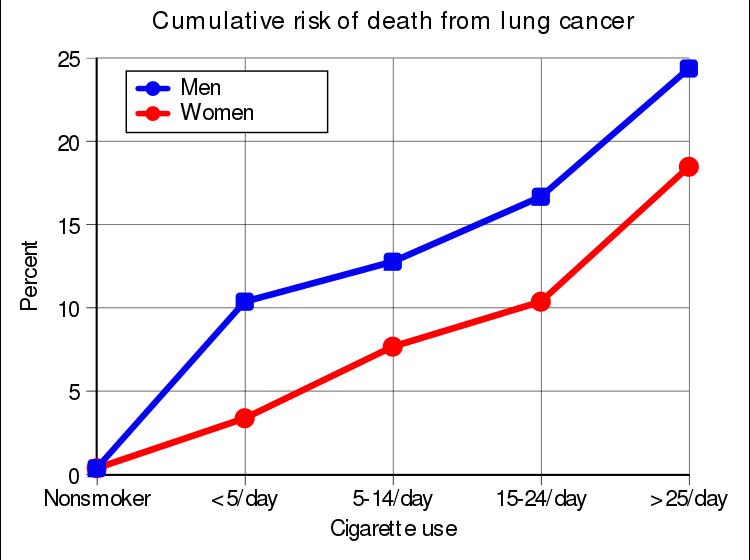 smoking-lungcancer-death-virtualdr
