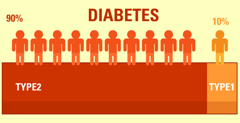 diabetes-type-1-and-2-differences-virtualdr