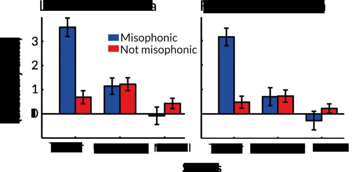 محققان مشاهده نمودند که افراد مبتلا به صدابیزاری، هنگام مواجه شدن با صداهای محرکی نظیر: غذا خوردن و یا نفس کشیدن، پاسخ شدیدتری بروز میدهند - و فعالیت بیشتری نیز در قشر اینسولای قدامی این افراد مشاهده میشود - در صورتی که آزمودنیهای عادی چنین واکنشی را نشان نمیدهند. در نمودار میتوانید درجات پاسخ به صداهای خنثی (Neutral) و آزاردهندۀ نوع دوم (Unpleasant) را مشاهده نمایید که تقریباً در یک سطح قرار دارند. منبع: Science News