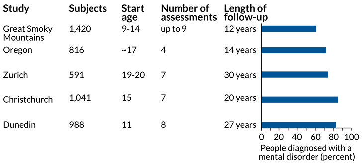 نتایج 5 مورد مطالعۀ شیوع طولانی مدت اختلالات روانی، حاکی از میزان بروز بالاتر چنین حالاتی در جوامع ایالات متحده، سوئیس و نیوزیلند میباشد. آخرین مطالعه که به مدت 27 سال بر روی گروهی از آزمودنیهای نیوزیلندی - در شهر دنیدن - انجام شد، توانسته است خصوصیات متمایزی را در گروه کوچک از جمعیت مشاهده نماید. منبع: Science News