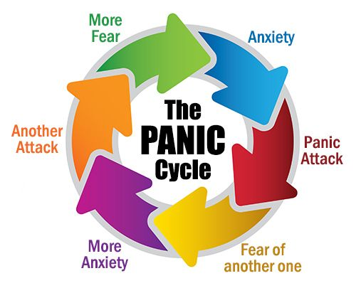 panic_attack_cycle-virtualdr