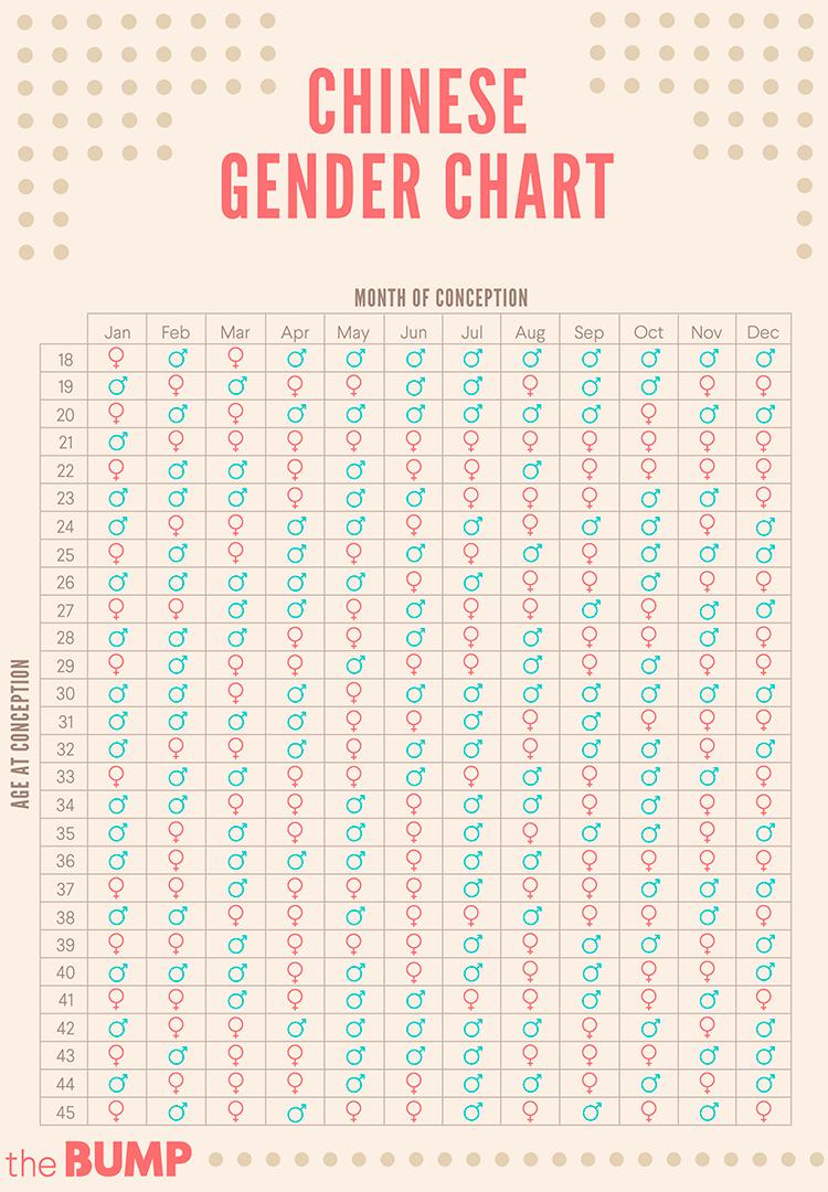 جدول تعیین جنسیت چینی