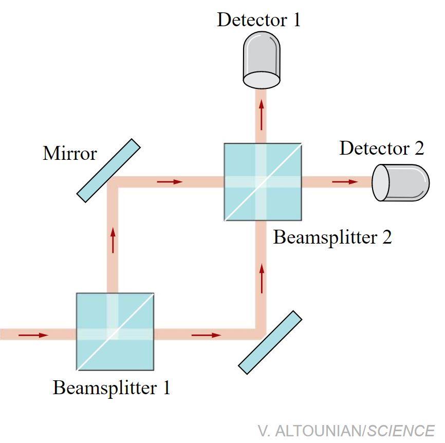 یک فوتون معمولاً در تداخلسنج ماخ-زندر هر دو مسیر را در پیش میگیرد و تداخل شبهموجی میتواند آن را به سمت هر کدام از دو دتکتور شانت کند. اگر تقسیمکنندهی پرتوی دوم را برداریم، فوتون مانند یک ذره باید با احتمال برابر یکی از مسیرها را برگزیند.