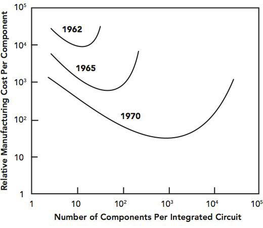 نمودار قانون مور