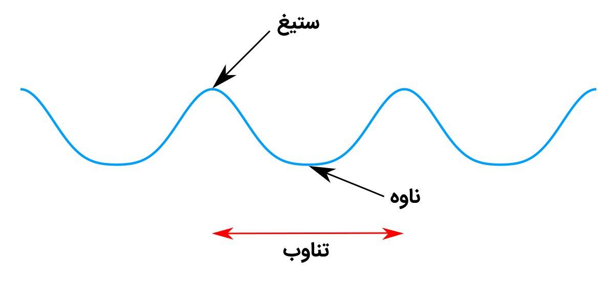 موج نوری