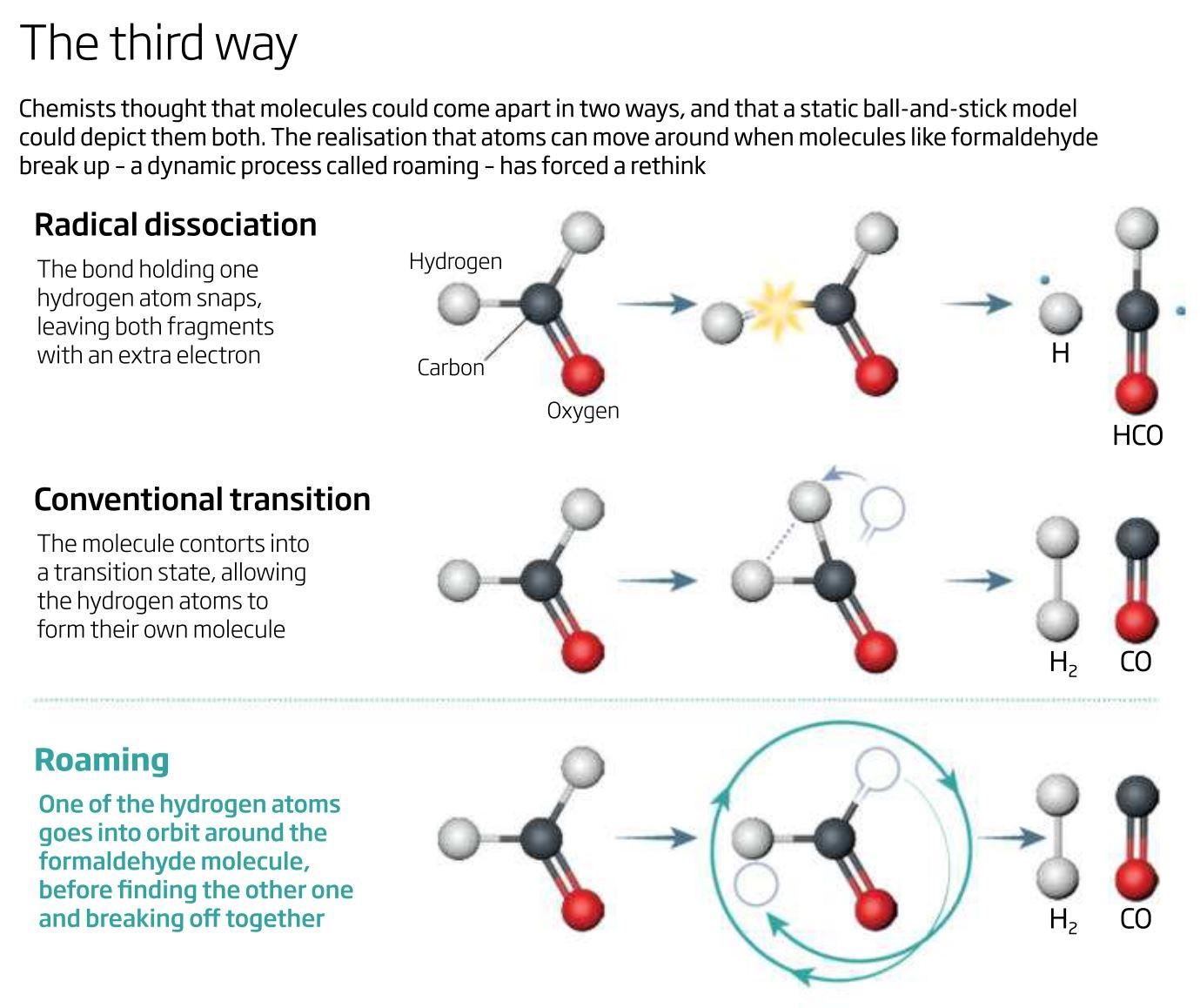 انقلابی در شیمی