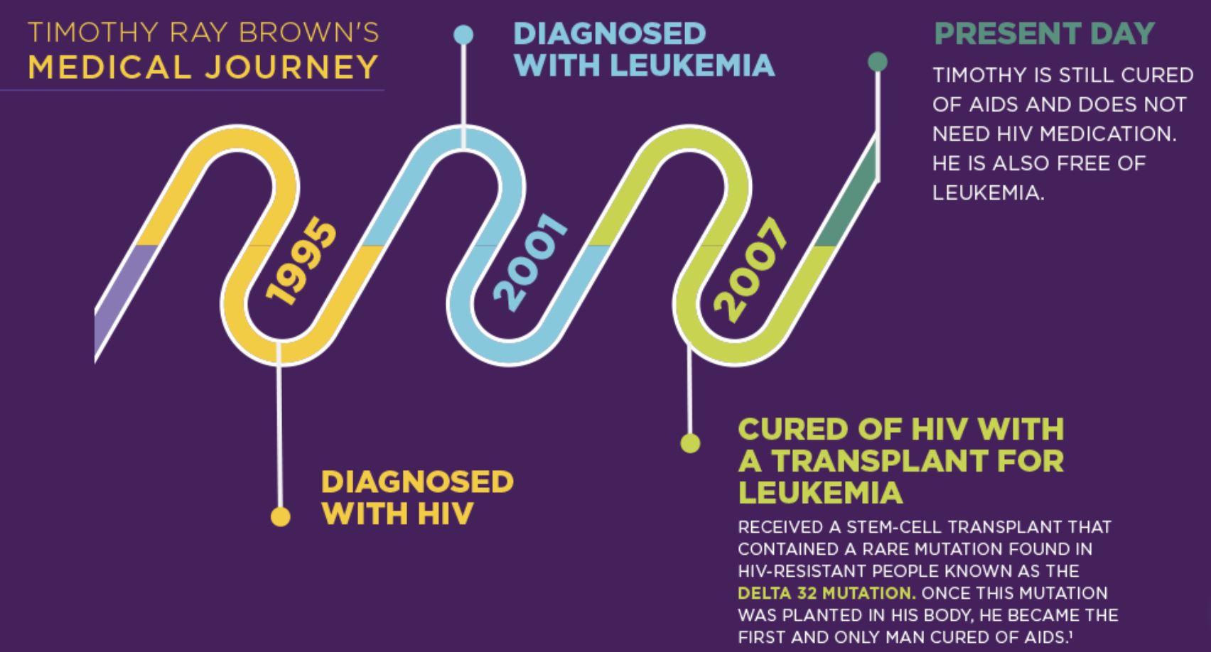 دومین درمان HIV
