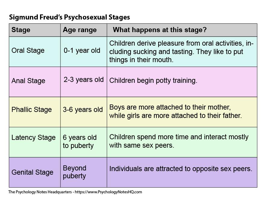 جدول رشد روانی-جنسی فروید